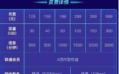 三大运营商5G套餐京东11.11开售 93元就能享受5G网络