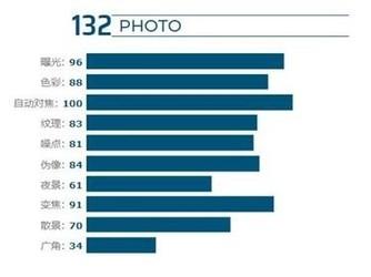 DxOMARK更新華為Mate30 Pro相機得分:拍照增加1分