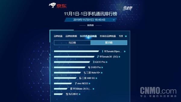 京东5G手机单品销量排行榜