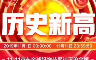 11.11京东全球好物节累计下单金额超2044亿 创纪录