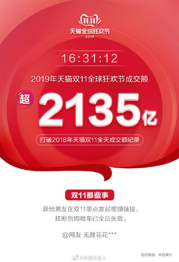 天猫双11销售额达2135亿元 双