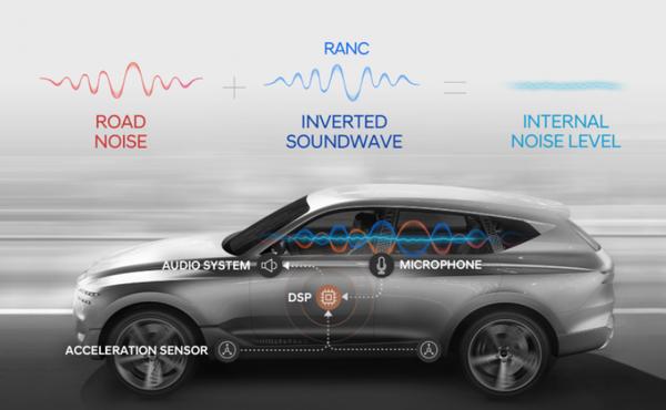 现代集团推出世界上第一种用于乘用车的主动降噪技术