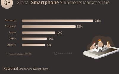三星电子在71个国家的智能手机市场份额位列第一