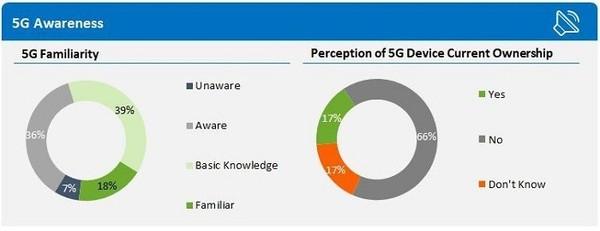 Strategy Analytics发布5G调查报告