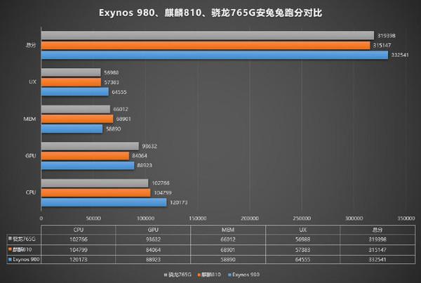 三家厂商芯片Exynos 980/骁龙765G/麒麟810的跑分与性能比较