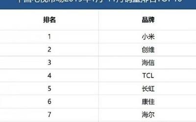 中國電視市場銷量排名TOP10公布 小米創維海信上榜