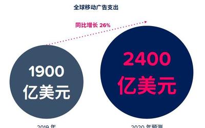 App Annie 2020 年全球移动数据市场报告震撼来袭
