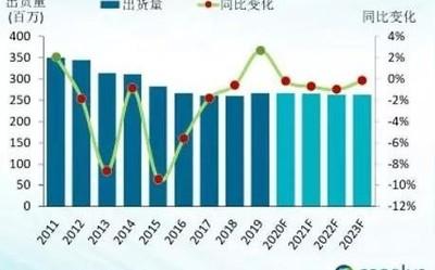 全球PC市场出货量达2.68亿台 联想凭借6480万台排第一