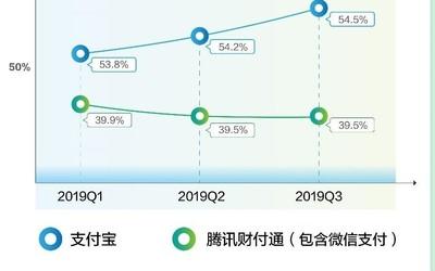艾瑞2019Q3移動支付報告:支付寶市場份額連續3個季度增長