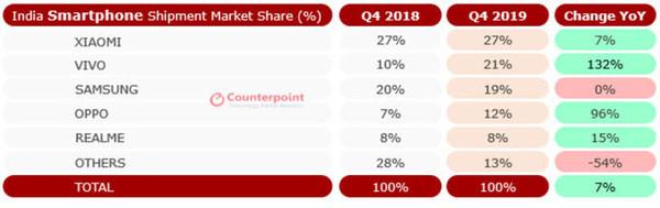 2019年Q4 vivo超越三星成为印度第二大智能手机品牌
