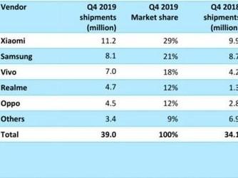 印度2019Q4智能手机市场出货量3900万 小米排名第一