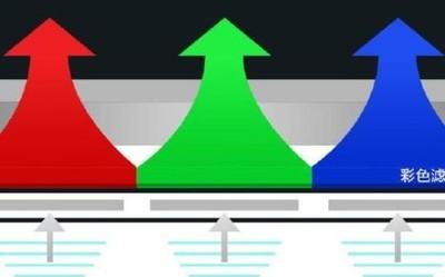 一加手机科普:为什么OLED屏幕较LCD屏幕天生就快