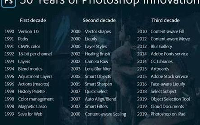 PhotoShop问世30周年为Mac和iPad版本升级了新功能