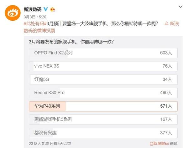华为P40、Find X2力压群雄 网友票选3月最期待旗舰机