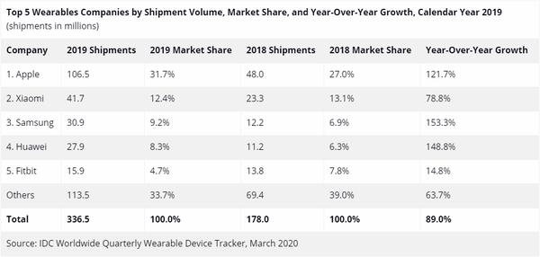 IDC公布2019年可穿戴市场报告:小米全球第二 国内第一