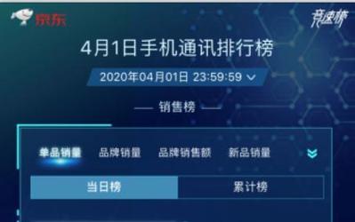老罗直播首日 小米获京东手机换新季品牌销量榜第三