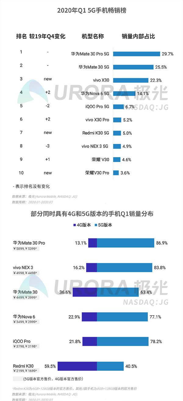 2020年Q1 5G手机销售情况(图源极光)