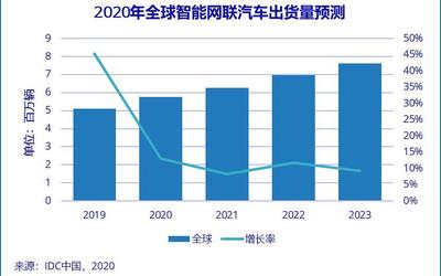 IDC发布全球智能网联汽车预测报告 智能互联焕新市场