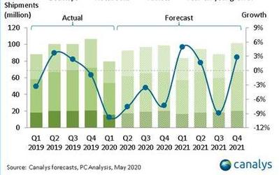 Canalys发布最新报告 2020年全球PC出货量将下降7%
