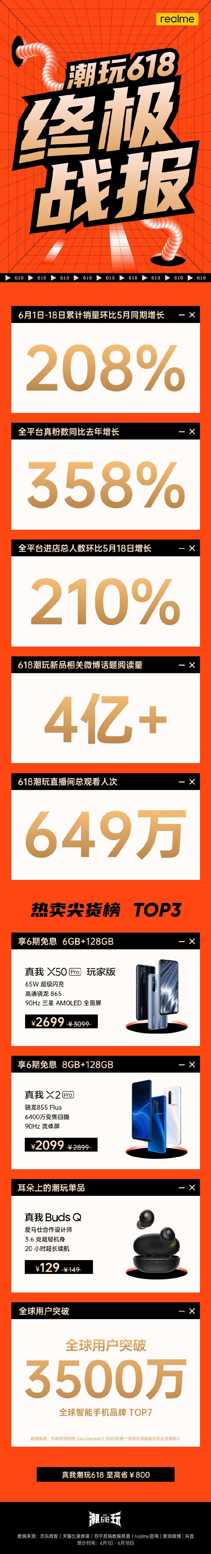 realme 618战报