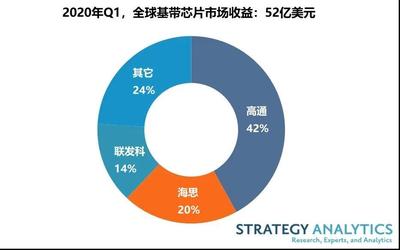 2020年Q1全球蜂窝基带处理器市场收益达到52亿美元