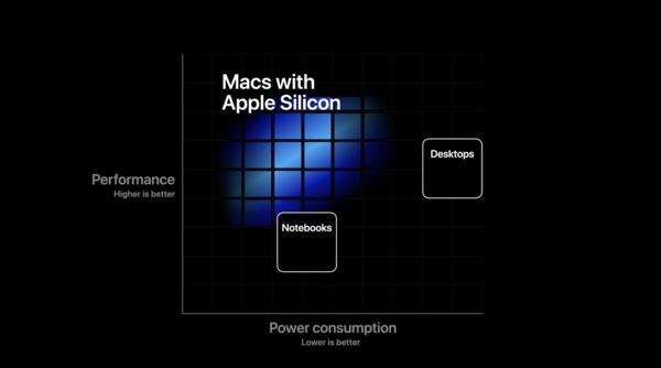 �O果�l布Apple Silicon的背后 是�儆�Mac的全新�r代