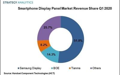 SA发布2020年Q1全球手机屏幕市场份额 三星一家独大