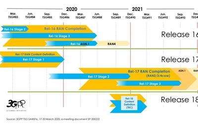 3GPP宣布R16标准冻结 标志5G第一个演进版本标准完成