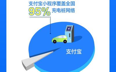 新能源车充电桩巨头纷纷搬上支付宝 全国充电桩支付宝已覆盖95%
