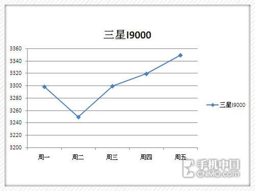 Milestone2欲破3000 下周强机价格预测