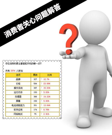 XXXX%关注什么 消费者关心问题解答