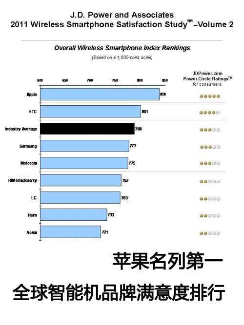 苹果排第一 全球智能机品牌满意度排行