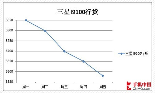 4999元全新iPad出售 下周强机价格预测