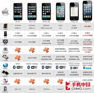 武汉iPhone5报价4588 十二生肖都用它
