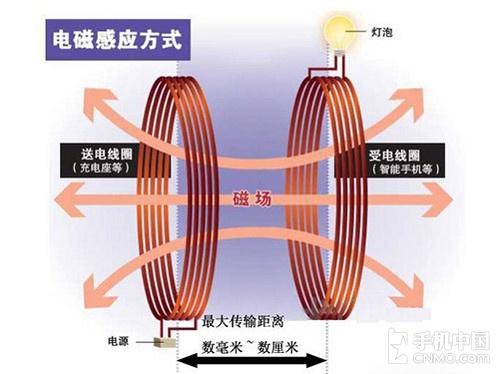 无线充电技术原理图-摆脱充电线 耐尔金魔碟无线充电器评测