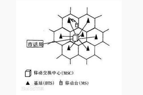 4G百科:什么是蜂窝移动通信?