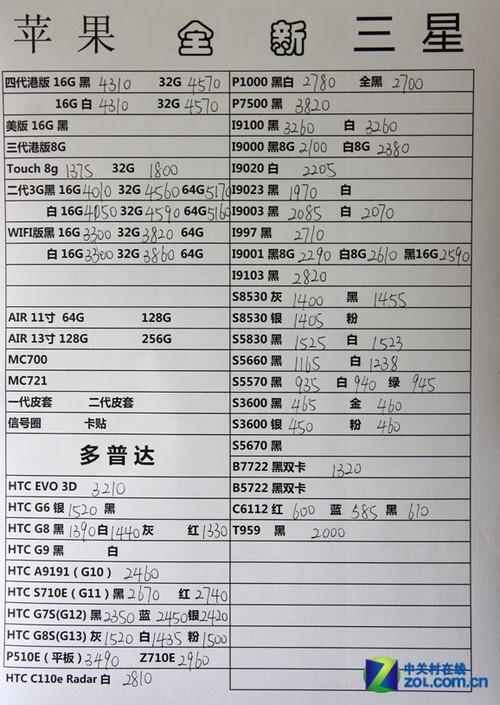 iphone4价格回调 11日水货市场报价单